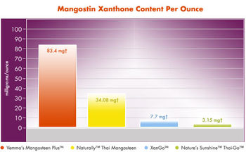 Xanthone_chart_1